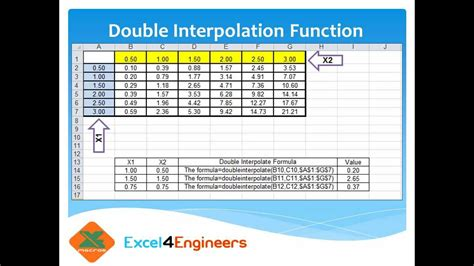 double interpolation function  excel youtube