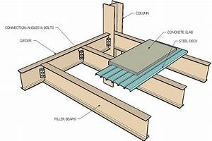 SECTION OF STEEL FRAME CONSTRUCTION - Google Search   A ...