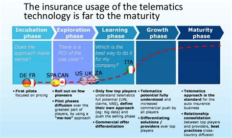 Auto Insurance Industry And Insurtechs Can Learn From
