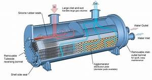 Oil And Gas  Heat Exchanger