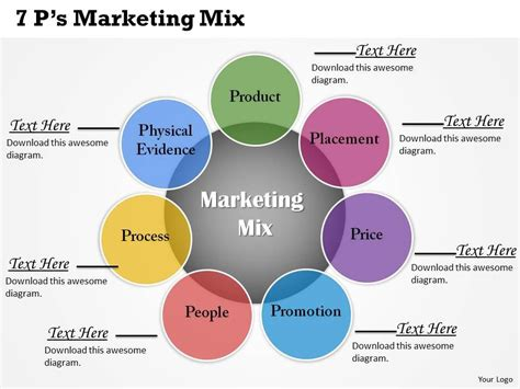 7ps Marketing Mix Powerpoint Template Slide