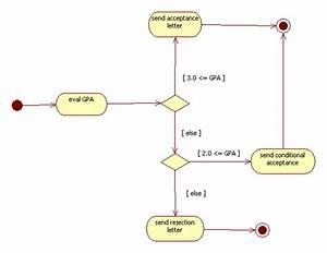 Diagram  Essential Use Case Diagram Example