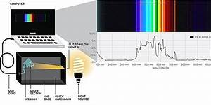 Turn Your Laptop Into A Spectrometer