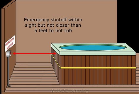 Tub Electrical Hook Up by Pool And Spa Wiring Part Ii Jade Learning