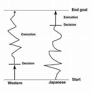Japanese Vs  Western Models Of Decision Making