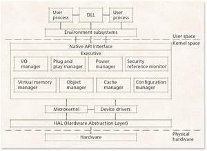 Software Engineers  Windows Xp  It