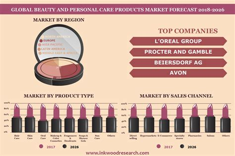 beauty personal care products market trends growth