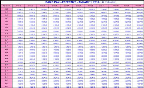 military pay table saving  invest