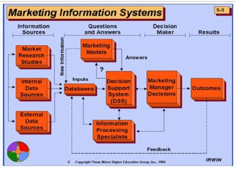 Marketing Information by Marketing Information System Jbdon