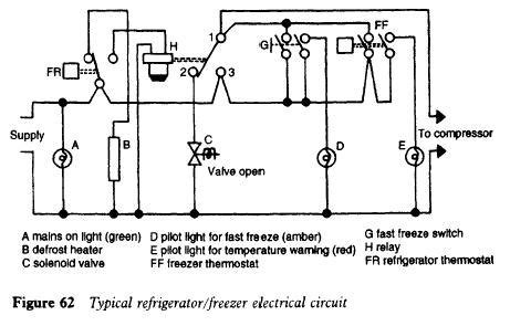 domestic refrigerators and freezers troubleshooting