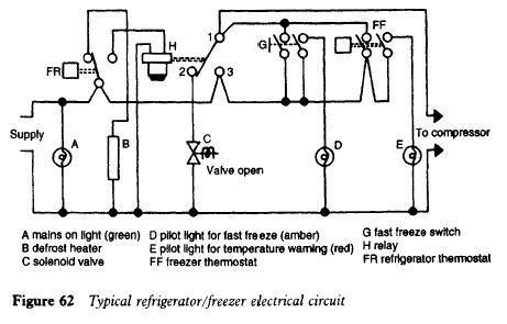 domestic refrigerators  freezers troubleshooting