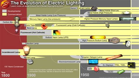 the electric light history and types