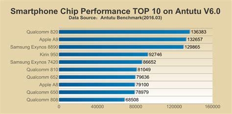 benchmarks snapdragon  vor apple   der antutu top  prozessor liste notebookcheckcom