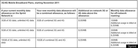 Sprint Cancels Unlimited Data For Hotspots Tablets And
