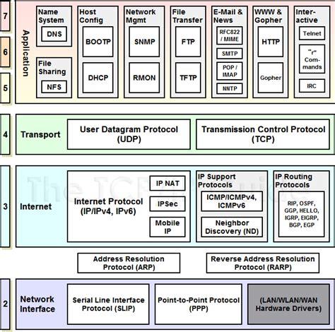 The <b>TCP</b>/<b>IP</b> Guide...