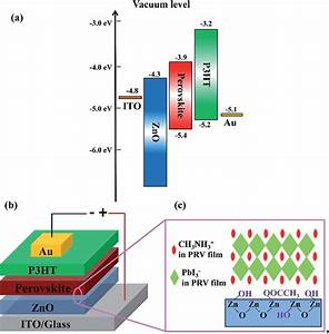 Energy Level Diagram And Device Structure Of Perovskite