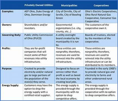 Utility Cooperatives Types Utilities Sheet Fact Type