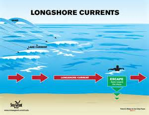Longshore Current Diagram