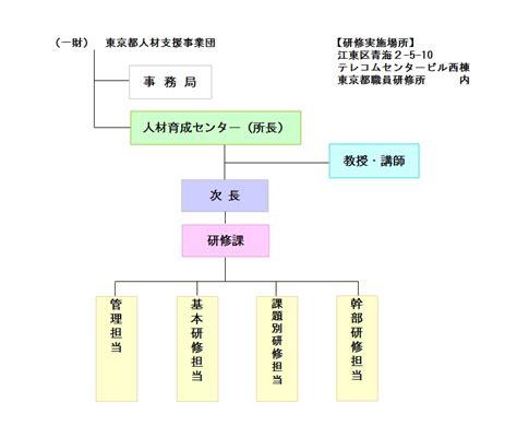 東京 都 人材 支援 事業 団