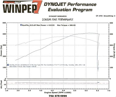 2008 Pontiac G8 Gt 1/4 Mile Drag Racing Timeslip Specs 0