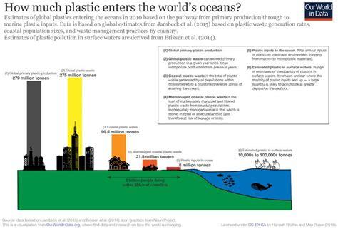 plastic pollution  world  data en  pollution