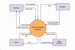 What Is A System Context Diagram With Explanation Examples