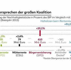 Bip Rechnung : gro e koalition so teuer sind die pl ne der spd welt ~ Themetempest.com Abrechnung