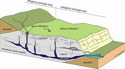 Karst Diagram Hydrogeology Groundwater Atomic Clocks Network