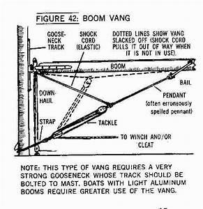 Boom Vang Diagram