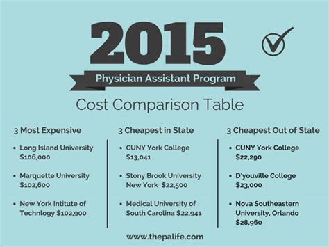 2015 Physician Assistant Program Tuition And Cost. Business Insurance Usa Employment Agencies Sa. St Paul Family Dentistry Contest App Facebook. Enterprise Call Tracking Nodejs Express Mysql. Laser Hair Removal Costa Mesa. Machine Shop Work Benches Heat Pump Furnaces. Alaska Cpa Requirements Top It Off Jackson Ms. Free Bankruptcy Attorneys Berkeley Ca College. Get Online Insurance Quotes Car Rental Syd
