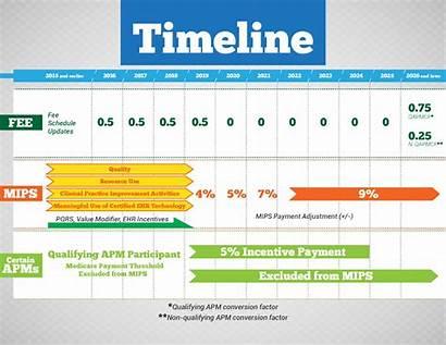 Macra Timeline Medicare Mips Value Based Care