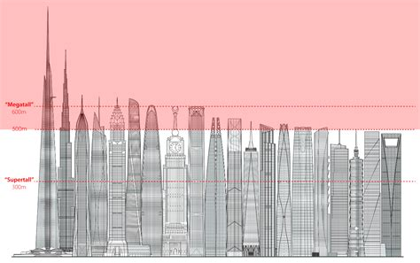 List of Tallest Buildings Under Construction