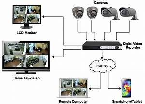 Understand How Cctv Camera System Works
