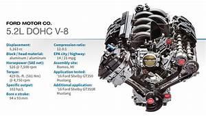 2016 Winner  Ford 5 2l Dohc V