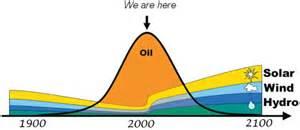 Pictures of Peak Oil