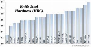 Steel-chart-Hardness | forge time | Pinterest