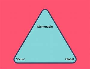 Pyramid Chart Examples