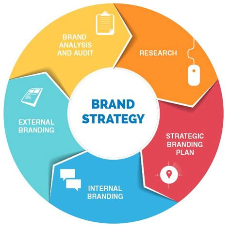 questions    improve  brand strategy