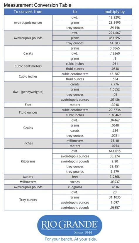 Gallon Ounces Conversion Chart