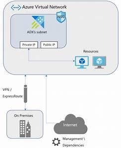 Azure Data Explorer Support For Virtual Network  Vnet