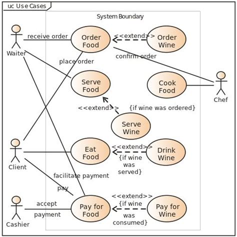 best java template system 9 best uml diagrams for online shopping system images by