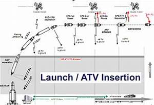 Ariane 5 ES successfully launches ATV-3 on resupply ...