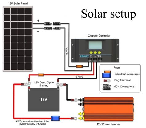 Rv Solar Panel Wiring by 12v Solar Setup Part 3 Installation Grid Cers