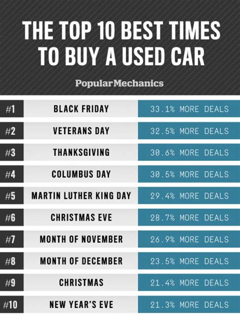 Buy Used by Best And Worst Days To Buy A Used Car When To Buy A Used