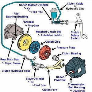 Vehicles Parts Diagram
