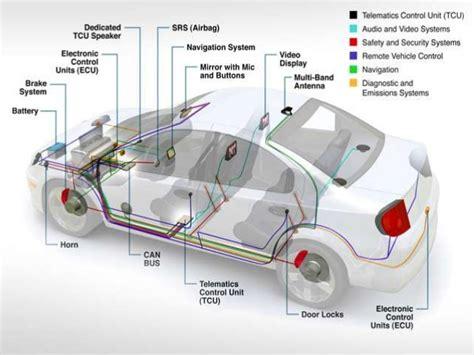 Automotive Electronics Introduction The Electronic