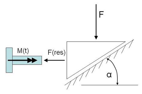 vorspannkraft schraube berechnen verbindungstechnik