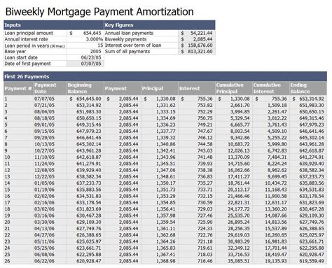 biweekly mortgage payment amortization template