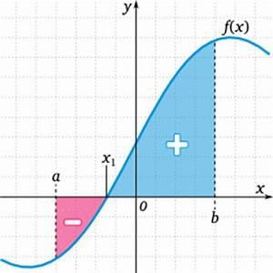 Berechnen Von Nullstellen : fl che zwischen zwei funktionen matheguru ~ Themetempest.com Abrechnung