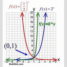 Exponential Functions  Mathbitsnotebook(a2  Ccss Math